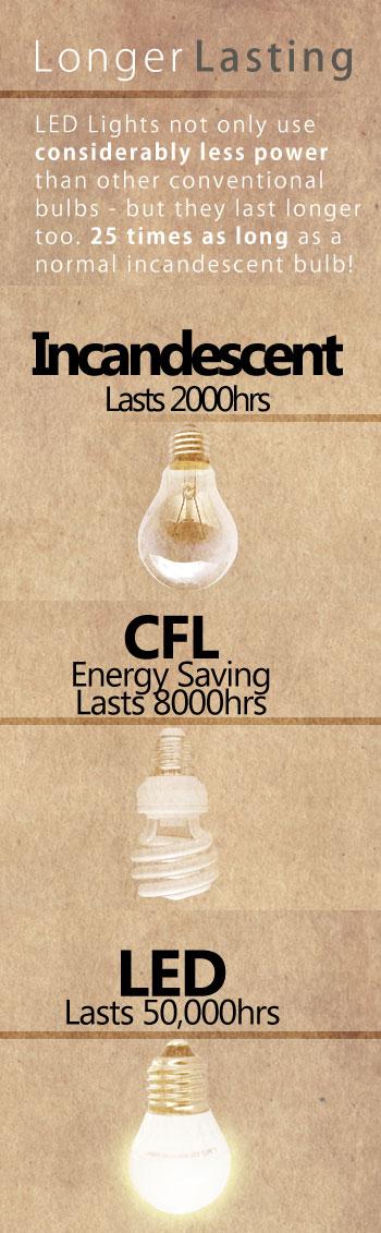 Benefits Of Led Lighting Vs Fluorescent Tubes